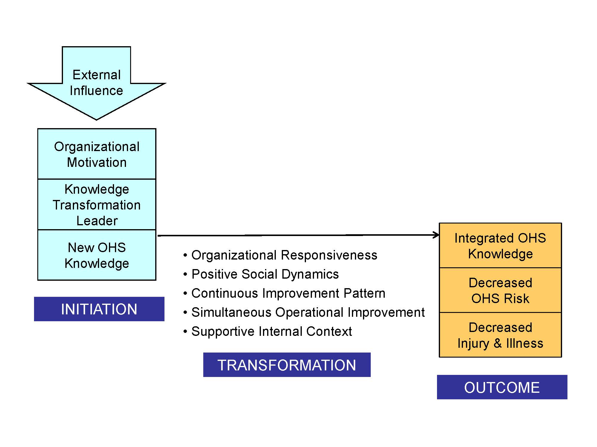 A model of breakthrough change