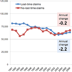 Chart showing trends in lost-time and no-lost time claims in BC