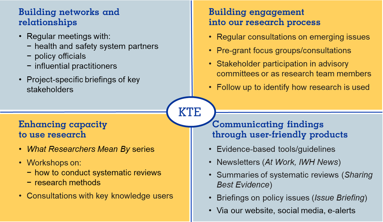 Figure illustrating IWH KTE strategies and activities